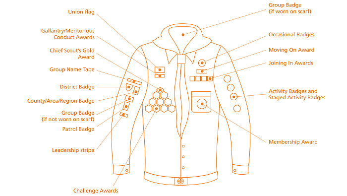 Badge Positions For Scouts